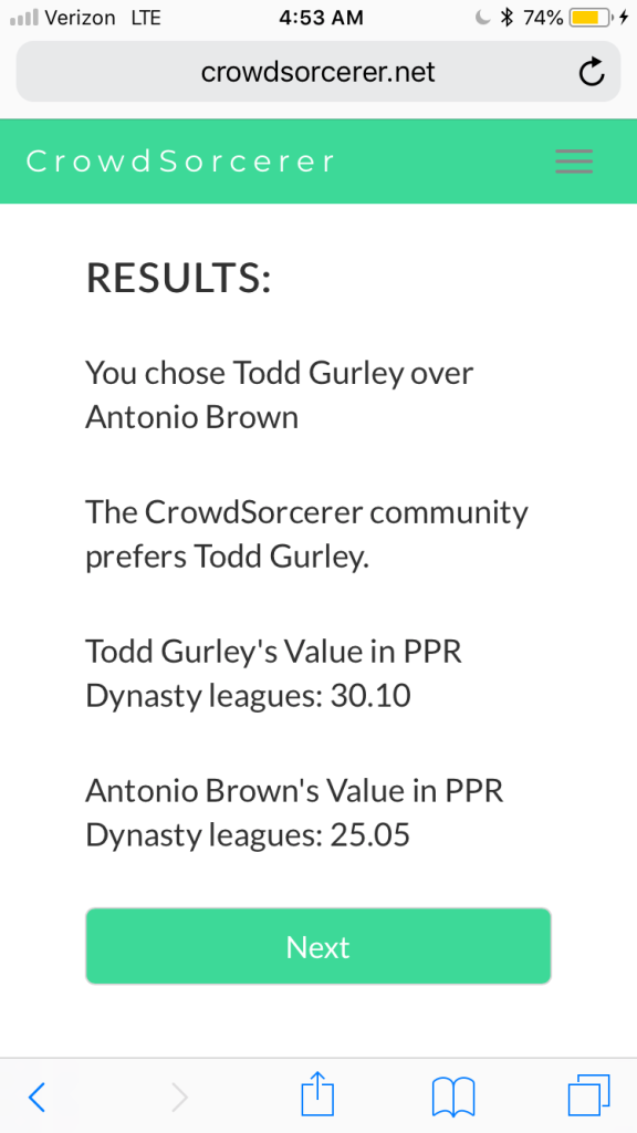 You chose Todd Gurley over Antonio Brown. The CrowdSorcerer community prefers Todd Gurley. Todd Gurley's Value in PPR dynasty leagues: 30.10. Antonio Brown's Value in PPR dynasty leagues: 25.05.